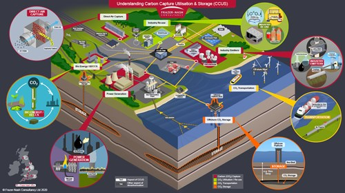 Carbon capture overview
