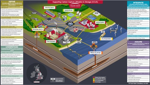 Carbon capture overview with capabilities